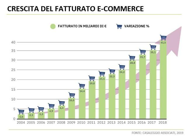 e-commerce italia