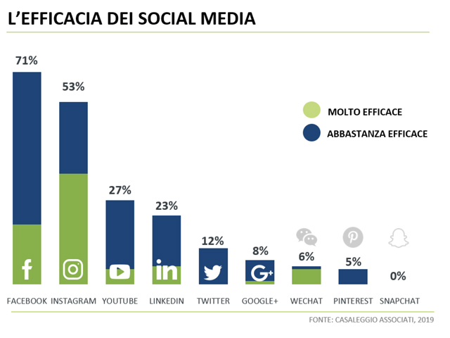 social media ecommerce italia